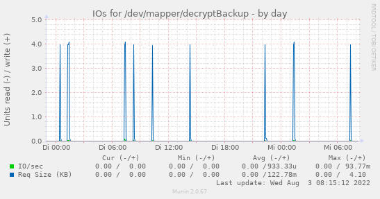 IOs for /dev/mapper/decryptBackup