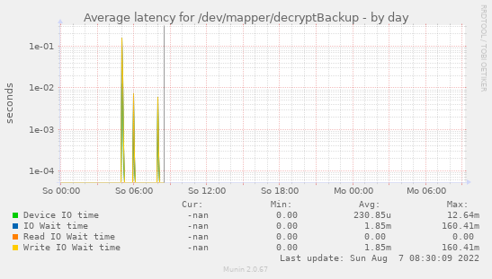 Average latency for /dev/mapper/decryptBackup