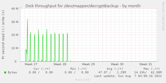 Disk throughput for /dev/mapper/decryptBackup