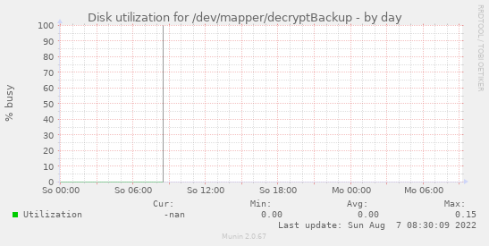 Disk utilization for /dev/mapper/decryptBackup
