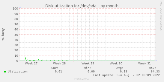 Disk utilization for /dev/sda