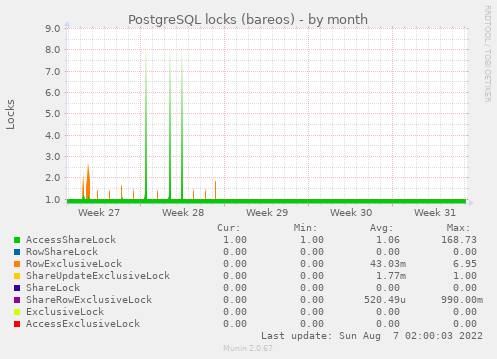 PostgreSQL locks (bareos)