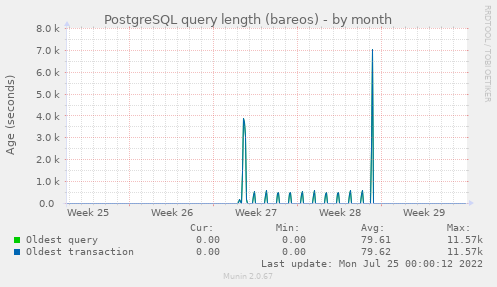 PostgreSQL query length (bareos)