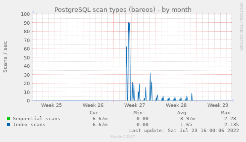 PostgreSQL scan types (bareos)