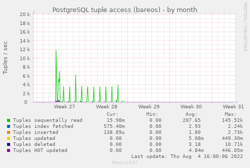 PostgreSQL tuple access (bareos)