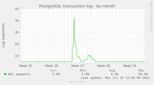 PostgreSQL transaction log