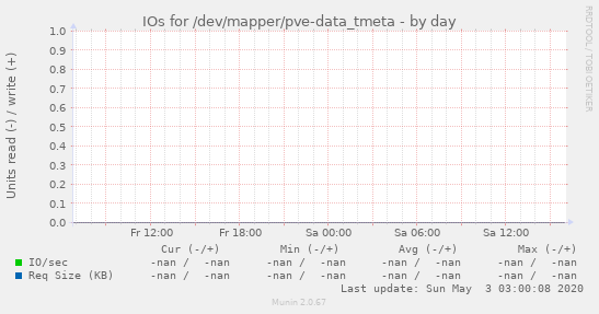 IOs for /dev/mapper/pve-data_tmeta