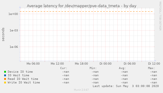 Average latency for /dev/mapper/pve-data_tmeta