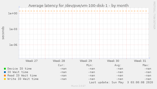 Average latency for /dev/pve/vm-100-disk-1
