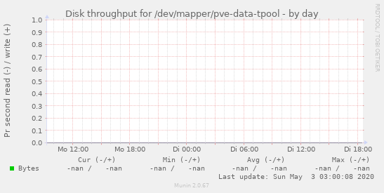 Disk throughput for /dev/mapper/pve-data-tpool