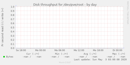 Disk throughput for /dev/pve/root