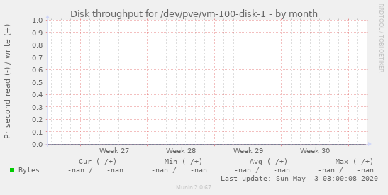 Disk throughput for /dev/pve/vm-100-disk-1