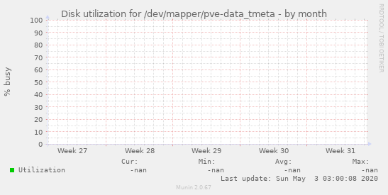 Disk utilization for /dev/mapper/pve-data_tmeta