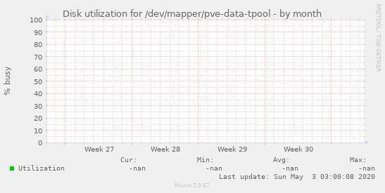Disk utilization for /dev/mapper/pve-data-tpool