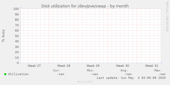 Disk utilization for /dev/pve/swap