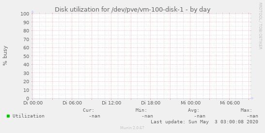 Disk utilization for /dev/pve/vm-100-disk-1