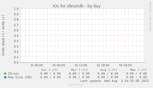 IOs for /dev/sdb