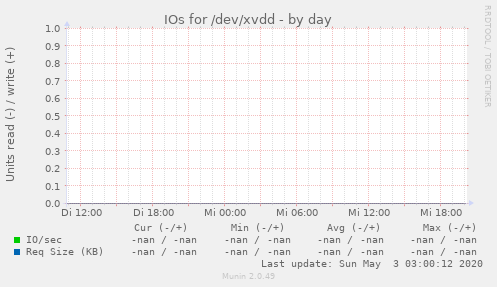 IOs for /dev/xvdd