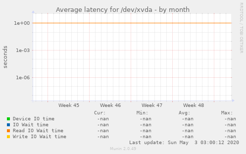 Average latency for /dev/xvda