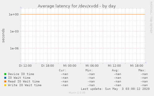 Average latency for /dev/xvdd