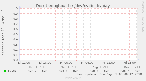 Disk throughput for /dev/xvdb