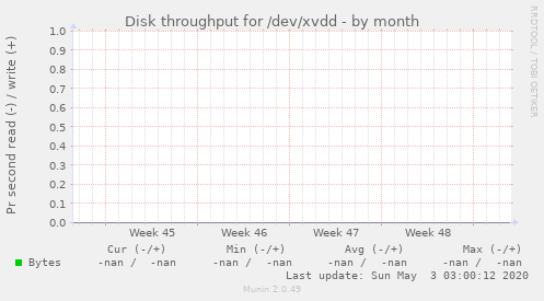 Disk throughput for /dev/xvdd