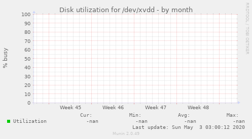 Disk utilization for /dev/xvdd