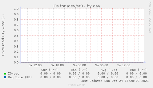 IOs for /dev/sr0