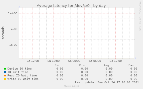 Average latency for /dev/sr0