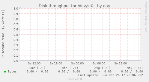 Disk throughput for /dev/sr0