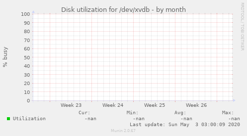 Disk utilization for /dev/xvdb