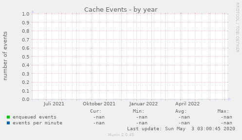 Cache Events