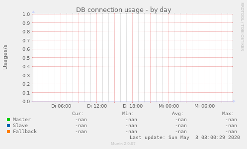 DB connection usage
