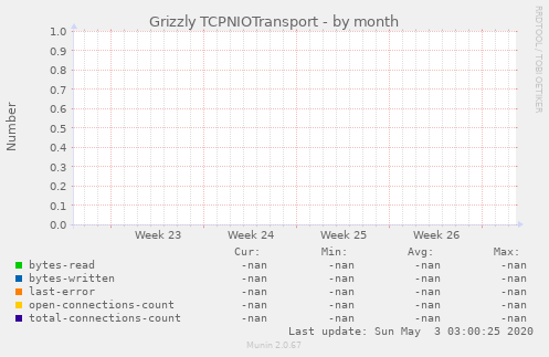 Grizzly TCPNIOTransport