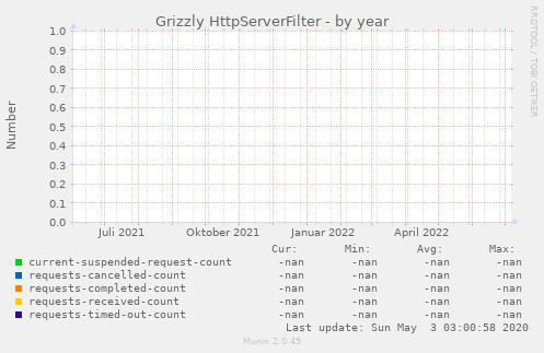 Grizzly HttpServerFilter