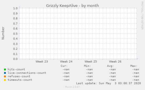 Grizzly KeepAlive