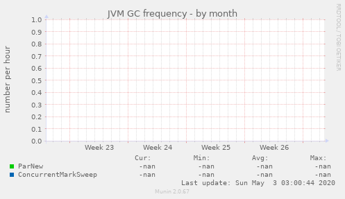 JVM GC frequency