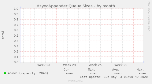 AsyncAppender Queue Sizes