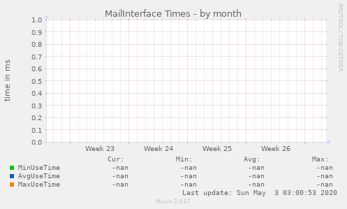 MailInterface Times