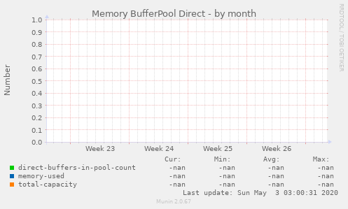 Memory BufferPool Direct