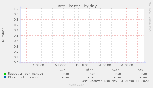 Rate Limiter