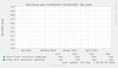Sessions per Container combined