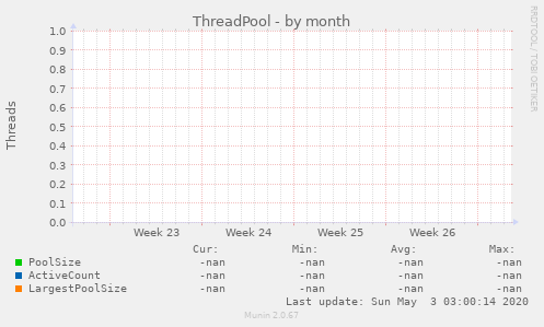 ThreadPool