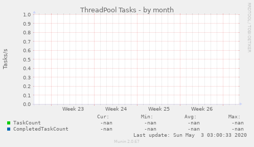 ThreadPool Tasks