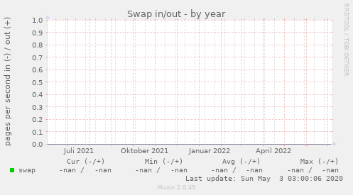 Swap in/out