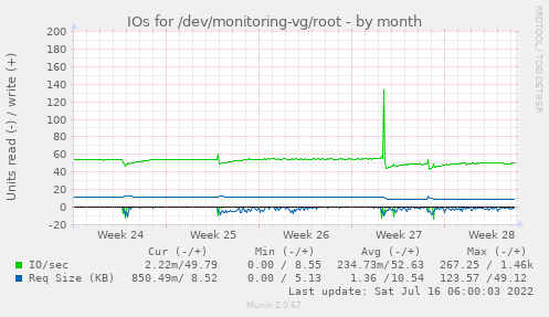 IOs for /dev/monitoring-vg/root