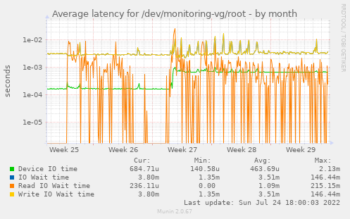 Average latency for /dev/monitoring-vg/root