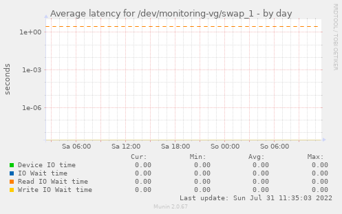Average latency for /dev/monitoring-vg/swap_1