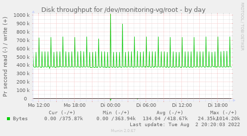 Disk throughput for /dev/monitoring-vg/root
