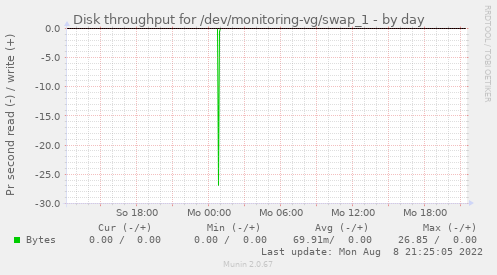 Disk throughput for /dev/monitoring-vg/swap_1